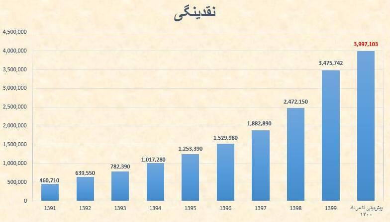 رشد اقتصادی «صفر» و ۷ برابر شدن نقدینگی در دولت روحانی و شرکا +جدول