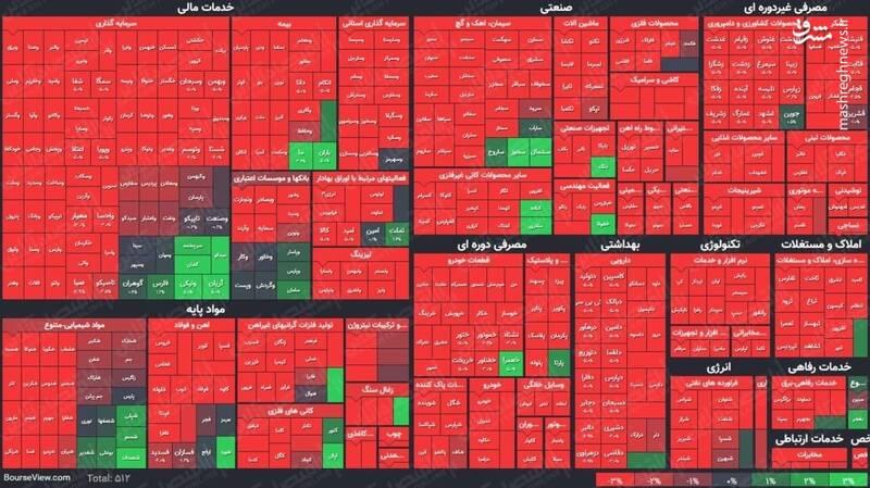 عکس/ نمای پایانی کار بازار سهام در ۱۴۰۰/۲/۲۷