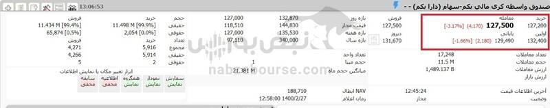 ارزش سهام عدالت و دارایکم ۱۴۰۰/۲/۲۷ +جدول