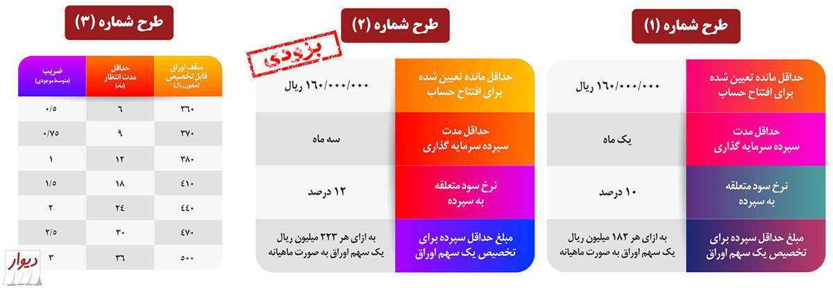 شرایط وام مسکن بانک ملی یا طرح ویژه مسکن بانک ملی ایران چیست؟