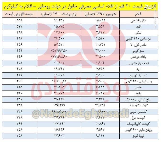 اقلام خوراکی در دولت روحانی ۴۰۰ تا ۵۰۰ درصد گران شدند