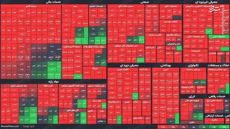 عکس/ نمای پایانی کار بازار سهام در ۱۴۰۰/۲/۲۸