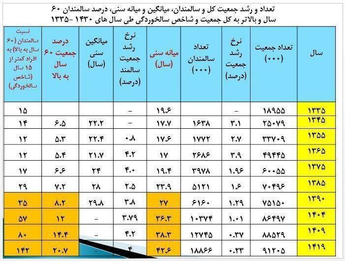 سیر سالمندی جمعیت در ایران چگونه رقم خورد؟