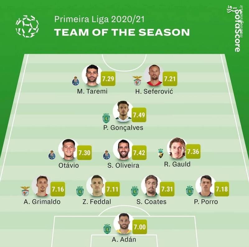 طارمی در تیم منتخب فصل لیگ پرتغال +عکس