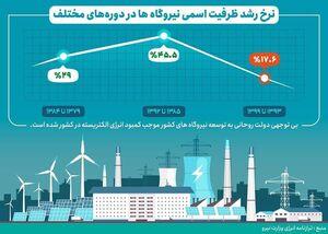 دولت روحانی رکورددار کاهش نرخ رشد تولید برق
