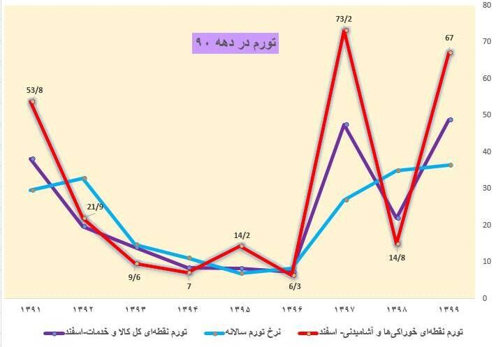تورم دهه ۹۰ چگونه رقم خورد؟ +نمودار