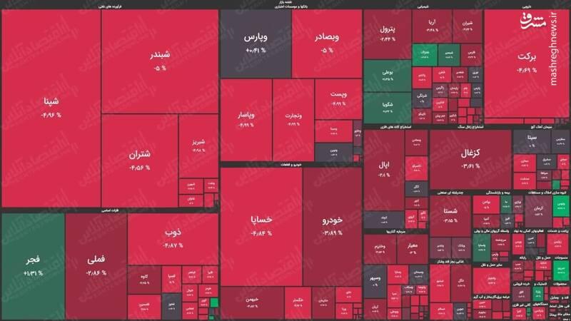 نقشه بورس امروز بهرنگ خون ۱۴۰۰/۳/۲ +عکس
