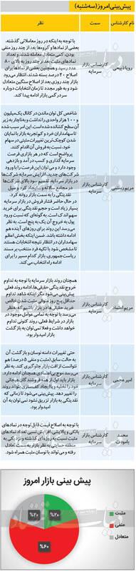 پیشبینی ۵ کارشناس از وضعیت امروز بورس ۴ خرداد