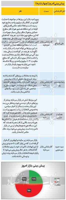 پیشبینی ۴ کارشناس از وضعیت امروز بورس ۵ خرداد