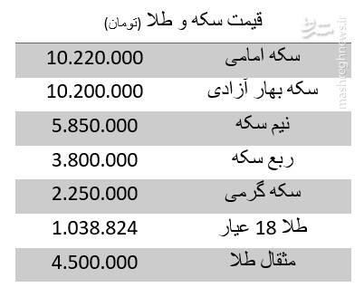 قیمت سکه و طلا امروز ۵ خرداد +جدول