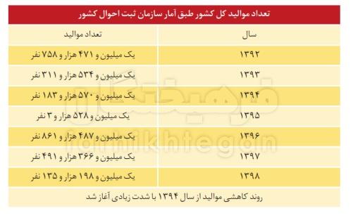 دولت پیر علیه ایران جوان