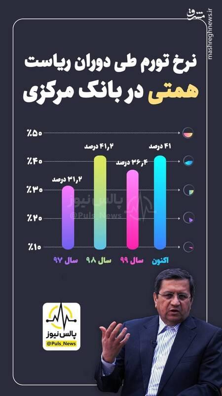 نرخ تورم در دوران ریاست همتی بر بانک مرکزی