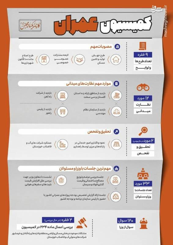 کارنامه یکساله کمیسیون های مجلس+ جدول