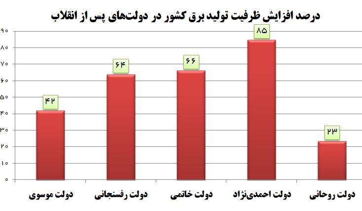 کمترین رشد توسعه برق کشور در دولت روحانی رقم خورد +نمودار