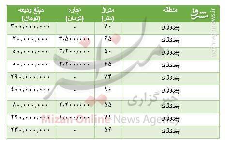 مظنه رهن و اجاره آپارتمان در پیروزی +جدول