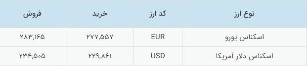 قیمت دلار و یورو در صرافی ملی امروز دوشنبه +جدول