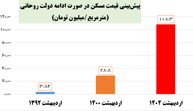 برآورد قیمت ۱۰۸ میلیون تومانی هر مترمربع مسکن با ادامه دولت روحانی +نمودار