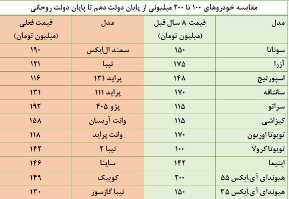 تندر ۱.۵ میلیارد تومانی در صورت ادامه دولت روحانی +جدول