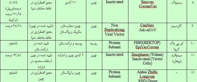 کرونا , واکسن کرونا , واکسن ایرانی کرونا , وزارت بهداشت , بهداشت و درمان ,