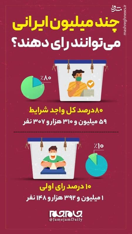 چند میلیون ایرانی میتوانند رای دهند؟