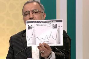 عکس/ نمودار شاخص تورمی که زاکانی نشان داد