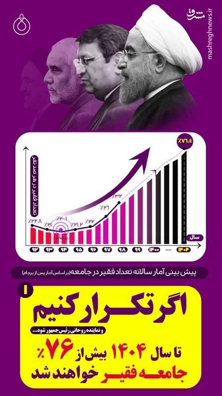 اگه دولت روحانی تکرار بشه، چند درصد مردم فقیر میشن؟