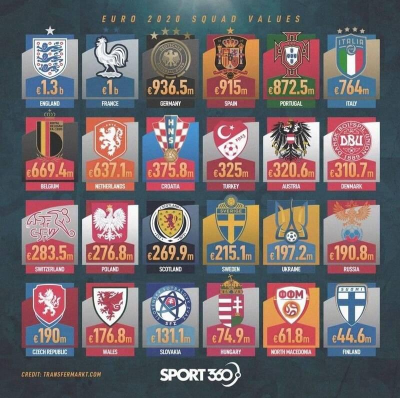 ارزشمندترین تیمهای حاضر در یورو ۲۰۲۰/یاران رونالدو در رده پنجم و ایتالیا ششم+عکس
