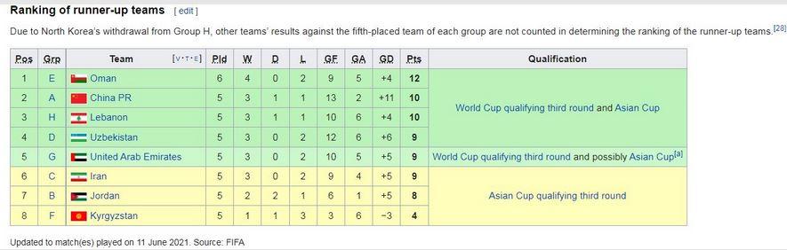 در چه صورت تیم ملی با باخت یا مساوی برابر عراق هم صعود میکند؟ +جدول