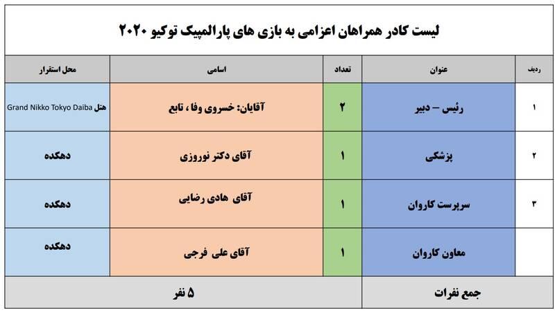 اسامی کاروان سردار دلها به بازیهای پارالمپیک +عکس