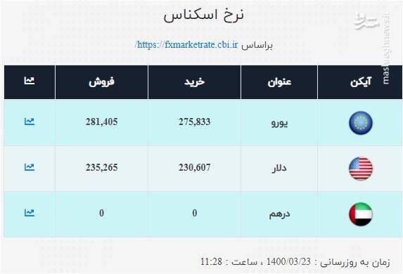 قیمت دلار و یورو امروز ۲۳ خرداد +جدول