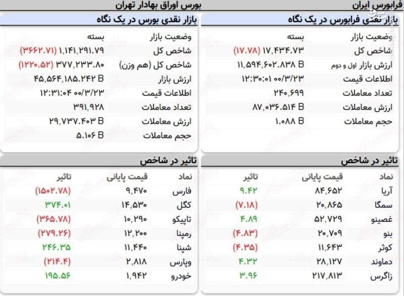 عکس/ نمای پایانی کار امروز بورس ۲۳ خرداد