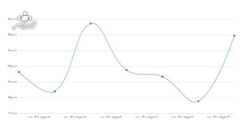 نگاهی به کلانداده مناظره سوم +عکس و نمودار