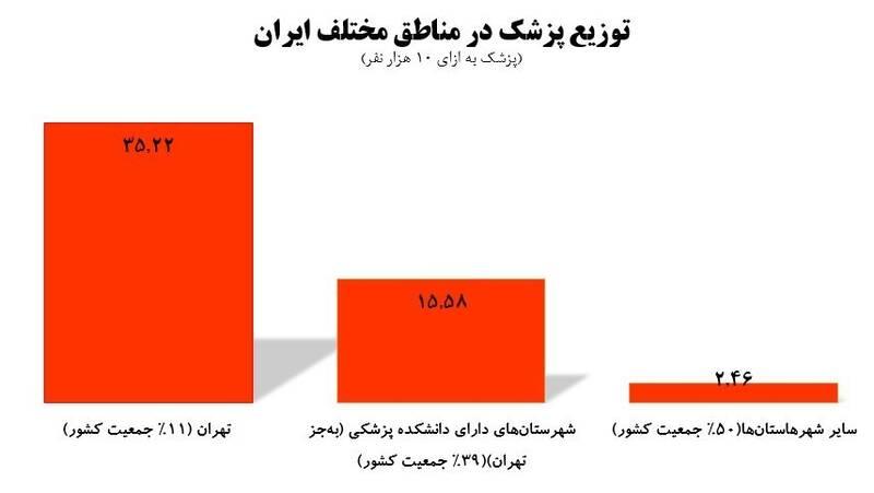 وزارت بهداشت , بهداشت و درمان , کرونا , دانشگاه های علوم پزشکی ایران , پزشک خانواده ,