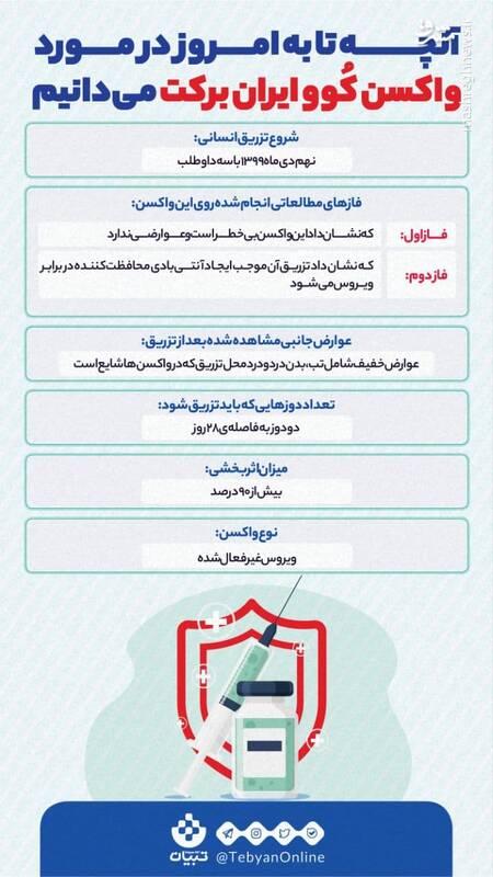 همه چیز درباره واکسن ایرانی برکت