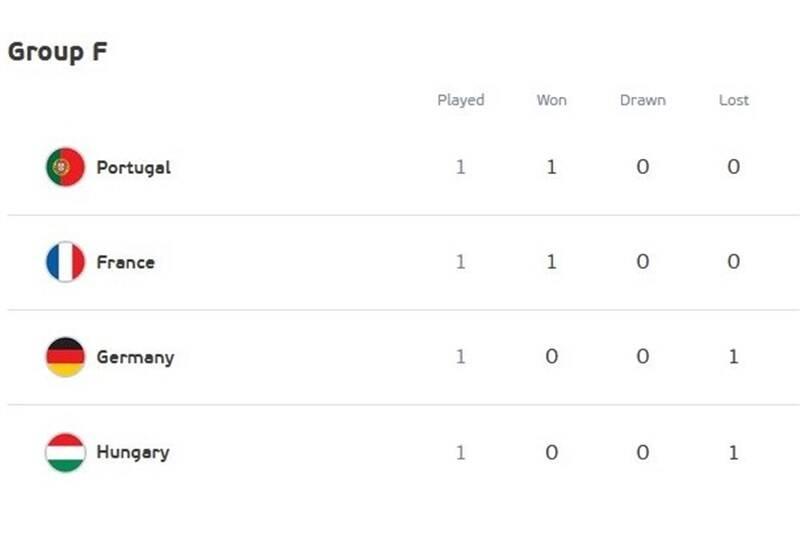 یورو 2020 , تیم ملی فوتبال فرانسه , تیم ملی فوتبال پرتغال , کریستیانو رونالدو ,