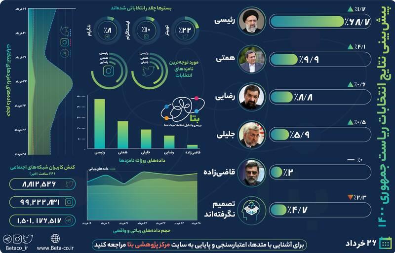میزان تغییرات اقبال به کاندیداها بر اساس تحلیل کلانداده +نمودار