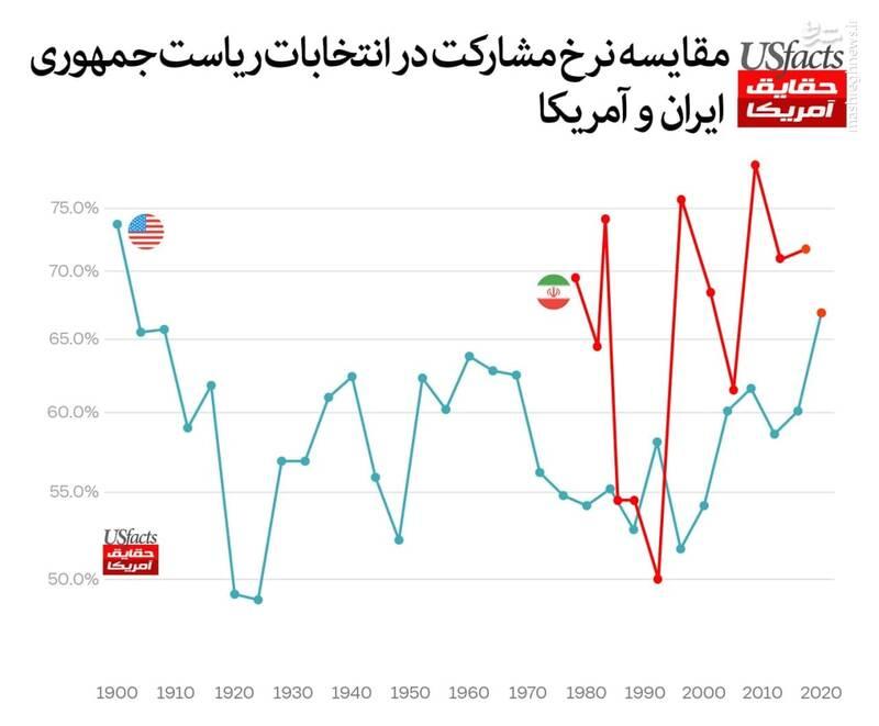 مقایسه میانگین مشارکت انتخابات در ایران و آمریکا
