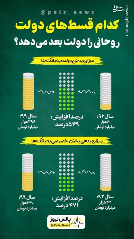 کدام قسطهای دولت روحانی را دولت بعد میدهد؟
