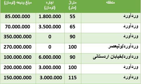 هزینه رهن و اجاره آپارتمان در وردآورد +جدول