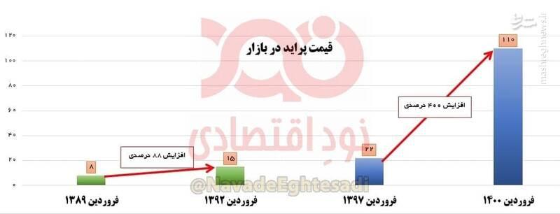 قیمت پراید در دولت روحانی چند برابر شد؟