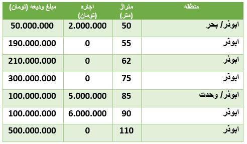 هزینه رهن و اجاره آپارتمان در ابوذر +جدول