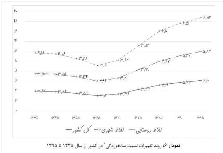 سالمندی جمعیت , کاهش جمعیت , فرزندآوری , تکفرزندی ,