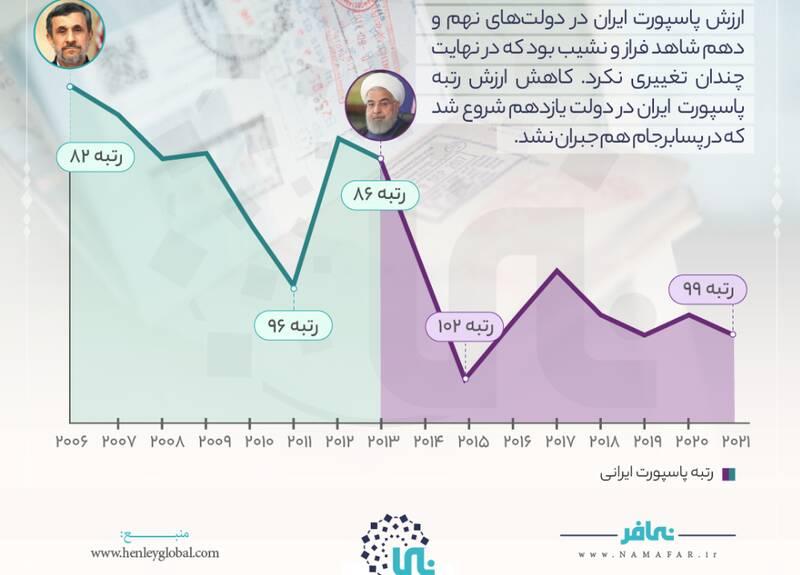 اعتبار پاسپورت ایرانی؛ سفر به عراق یا ماداگاسکار؟