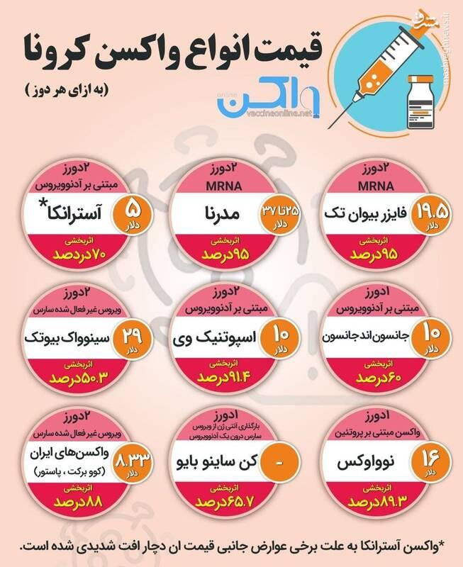 قیمت انواع واکسن ایرانی و خارجی کرونا