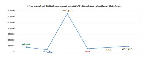 اختلاف ۱۰ برابری دو فهرست انتخاباتی جریان انقلابی چه پیامهایی دارد؟ +نمودار