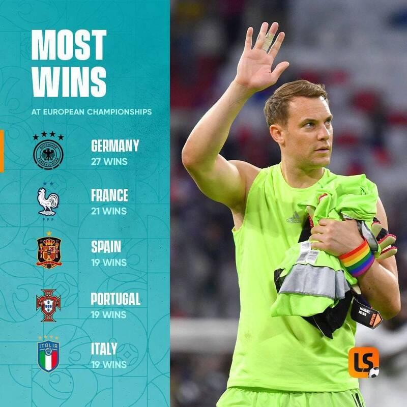 رکوردداران بیشترین پیروزی در تاریخ یورو +عکس