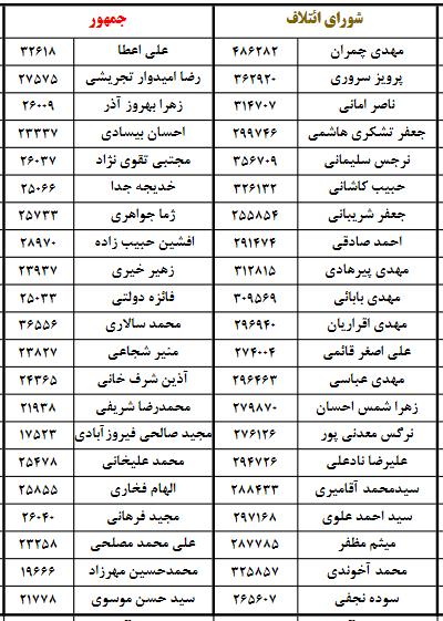 «مردم» اصلاح طلبان را از شورای شهر تهران اخراج کردند/اصلاحات بدون نظارت استصوابی هم شکست خورد