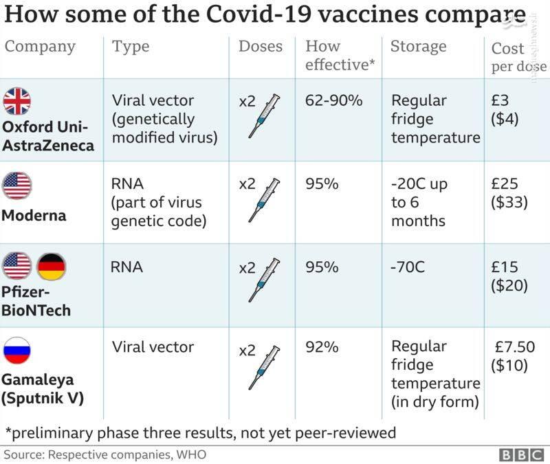 تخریب واکسن ایرانی حتی به قیمت دروغ!