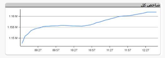 سبز پوشی بازار سرمایه در هفته اول تیر ماه ؛ خرسی که گرمای تابستان آن را بیدار کرد
