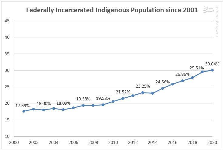 ادامه تبعیض سیستماتیک علیه بومیان کانادا